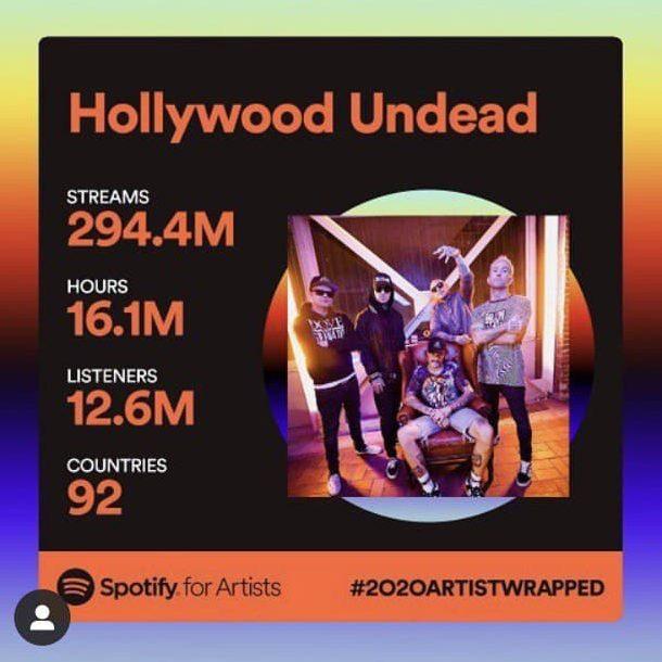 Das ist die Anzahl der Streams, Stunden, Hörer*innen und Länder, in denen Hollywood Undead gehört worden ist.