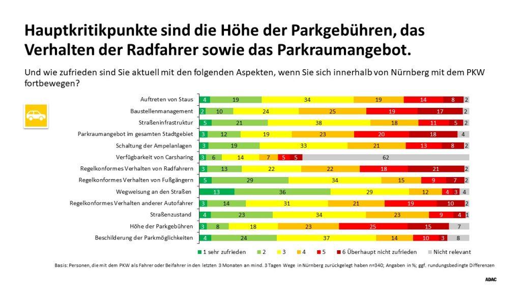 Die Grafik zeigt die Hauptkritikpunkte der Autofahrer*innen in Nürnberg.