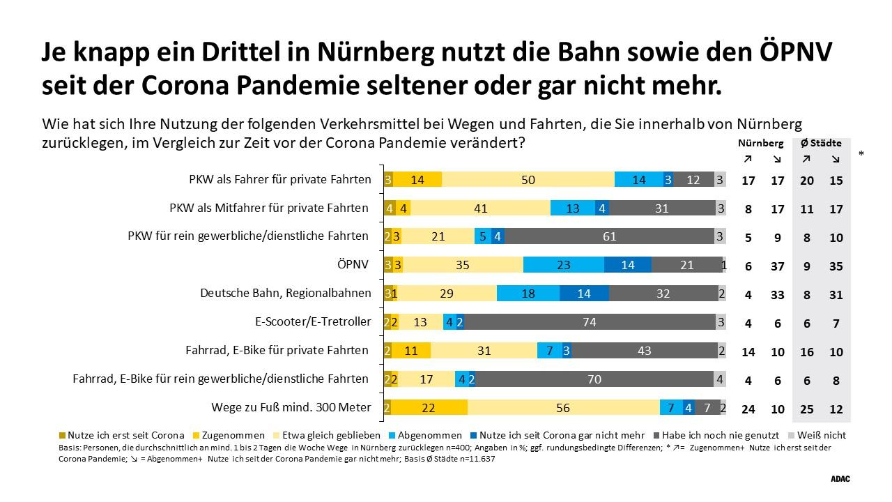 Das ist eine Infografik des ADAC zum Thema Mobilität in Nürnberg seit der Corona-Pandemie.