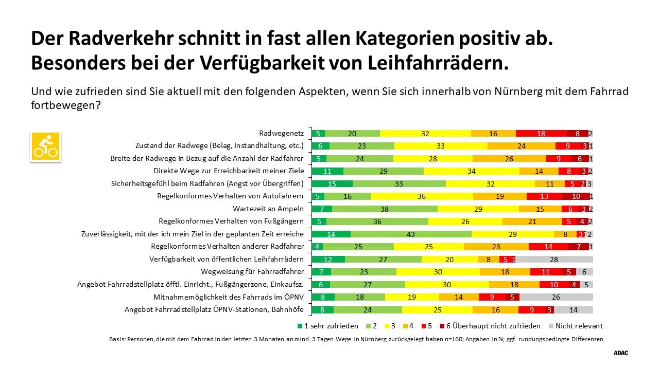 Die Grafik vom ADAC zeigt, wie der Radverkehr in Nürnberg in verschiedenen Kategorien abschneidet.